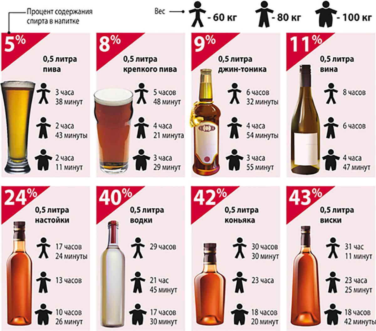 Чем быстро вывести алкоголь из крови в домашних условиях